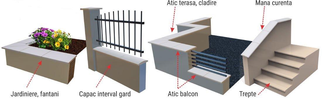 Capac interval gard